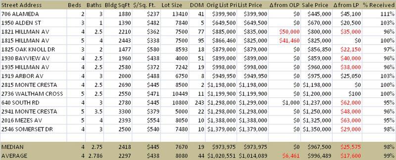April 2010 Stats for Belmont