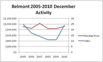 Bel chart 1