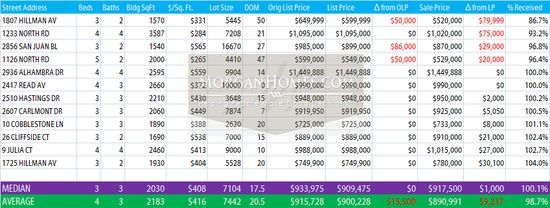 Belmont Home Sales February 2011