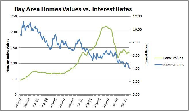 Home Values vs interest rates copy
