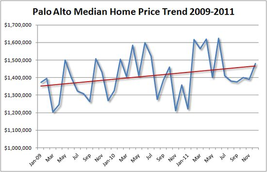 Palo Alto Median HOme Price Trend 2011