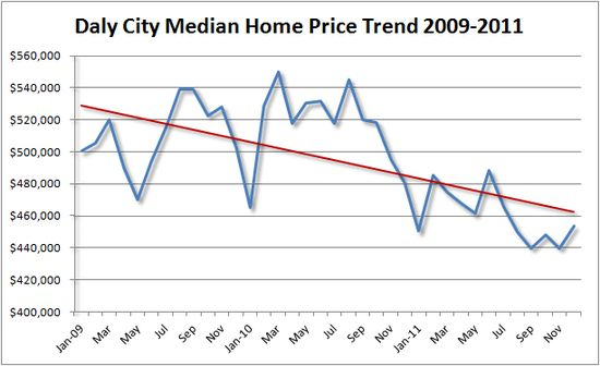 Daly City Median Home Price Trend 2011