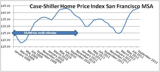 Case Shiller 11.2012