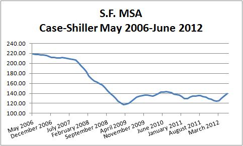 Cas-Shiller 2006-2012