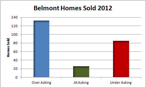 Belmont 2012 over asking graph