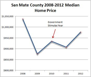 SMC Median Homes price 2008-2012