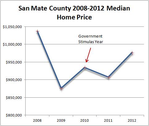 SMC Median Homes price 2008-2012