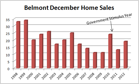 Belmont December home sales