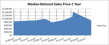 Belmont_1_year_median