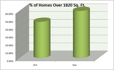 Belmont_median_homes_percent