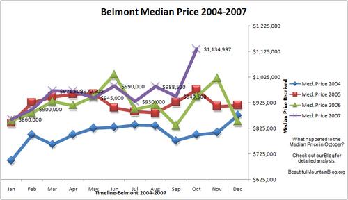 Belmont_median_trend