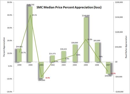Smc_appreciation_19982007_550_2